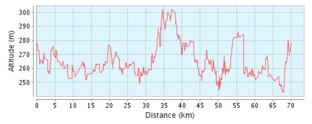 Profil wysokościowy, autor: bikerrr